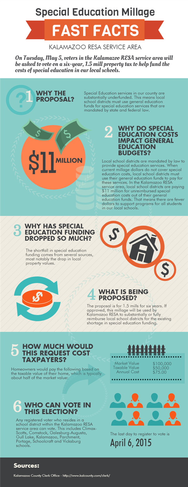Special Education Millage Infographic