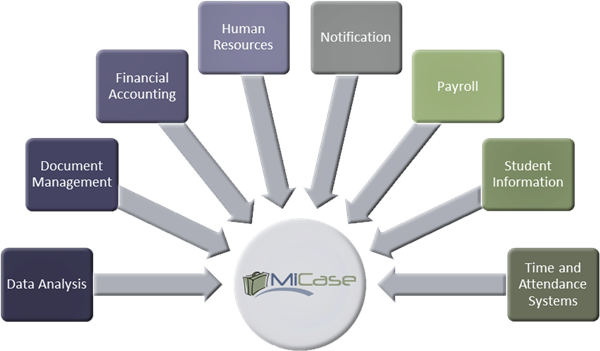 MiCase Services Chart
